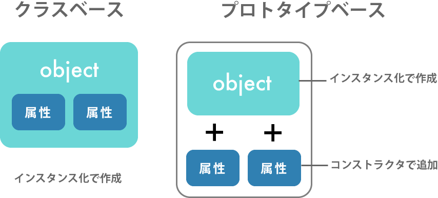 プロトタイプベース